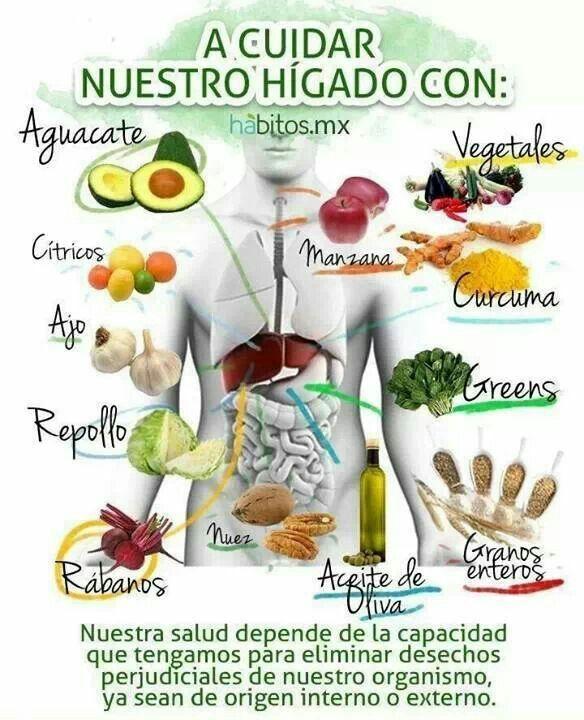 19 alimentos para desintoxicar el h gado cl nica de medicina integrativa dana bross - Mejores alimentos para el higado ...